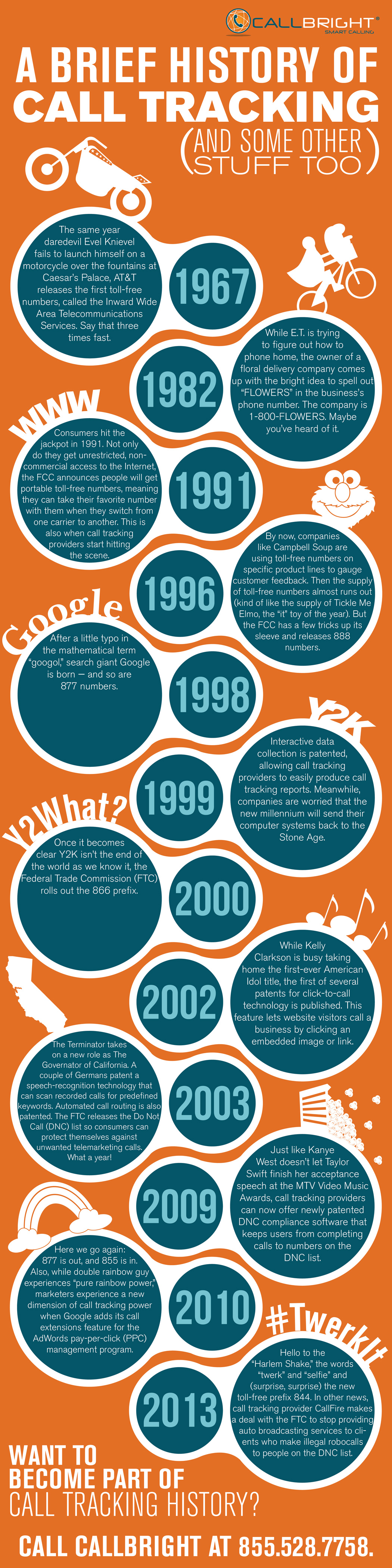 a history of call tracking